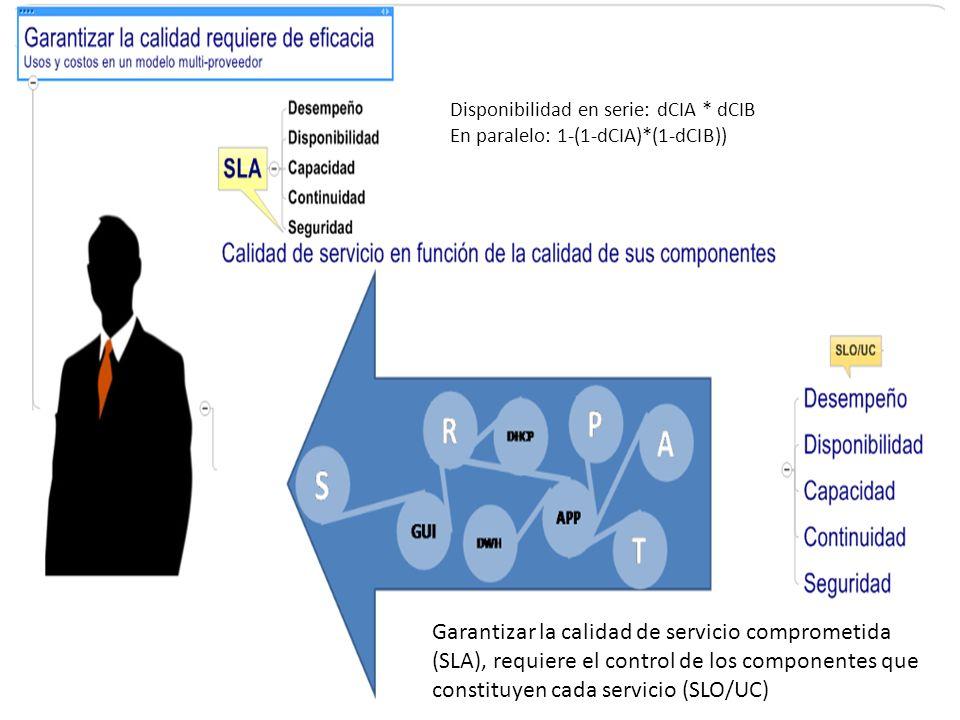 Disponibilidad en serie: dCIA * dCIB