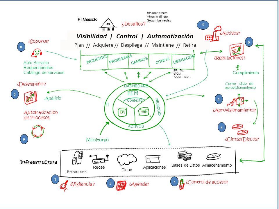 Visibilidad | Control | Automatización