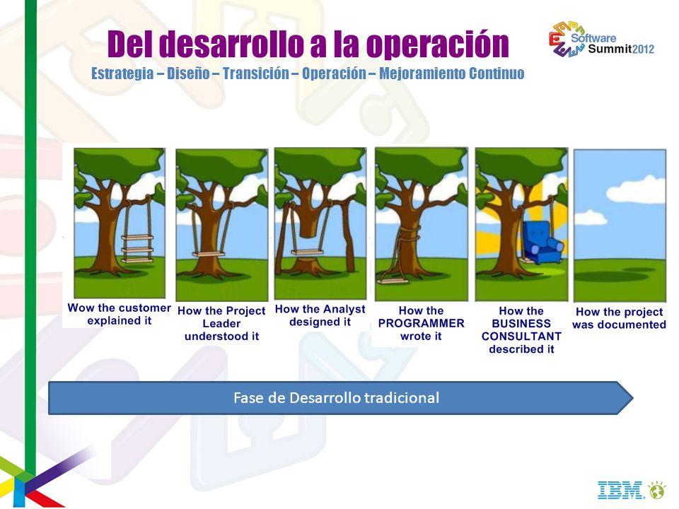 Fase de Desarrollo tradicional
