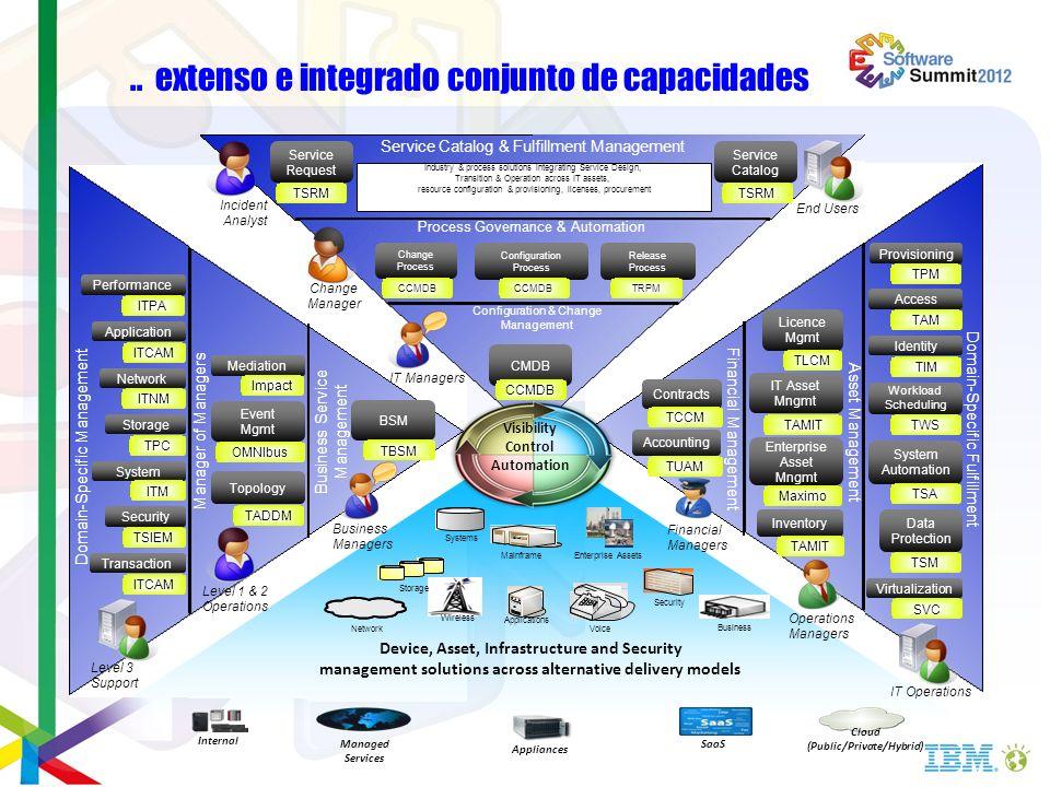 .. extenso e integrado conjunto de capacidades