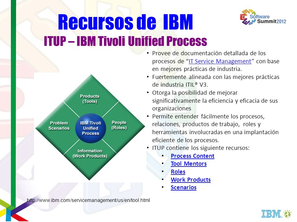 Recursos de IBM ITUP – IBM Tivoli Unified Process