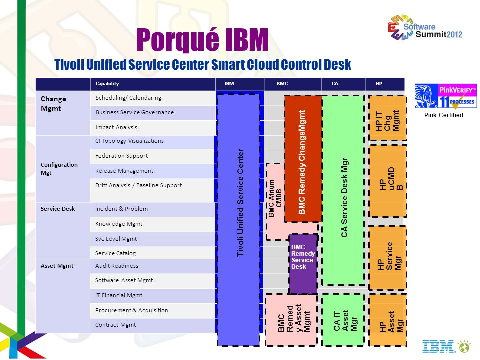 Porqué IBM Tivoli Unified Service Center Smart Cloud Control Desk