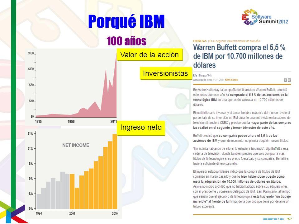 Porqué IBM 100 años Valor de la acción Inversionistas Ingreso neto