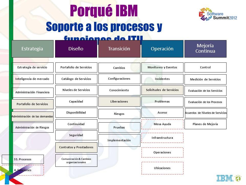 Porqué IBM Soporte a los procesos y funciones de ITIL