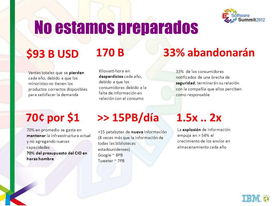 No estamos preparados $93 B USD 170 B 33% abandonarán 70¢ por $1