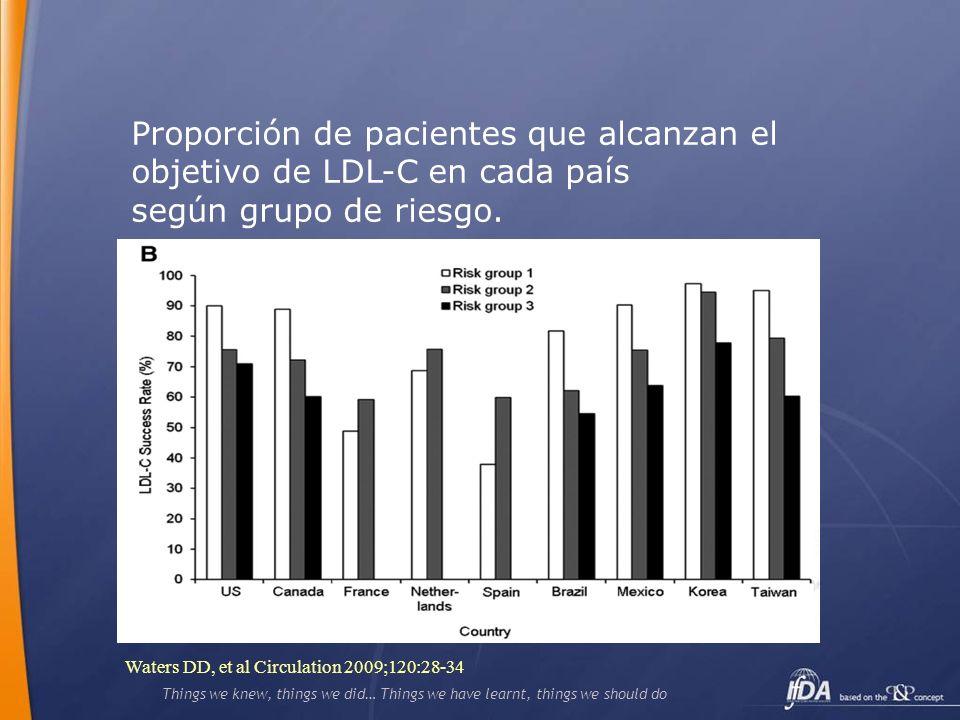 Proporción de pacientes que alcanzan el objetivo de LDL-C en cada país