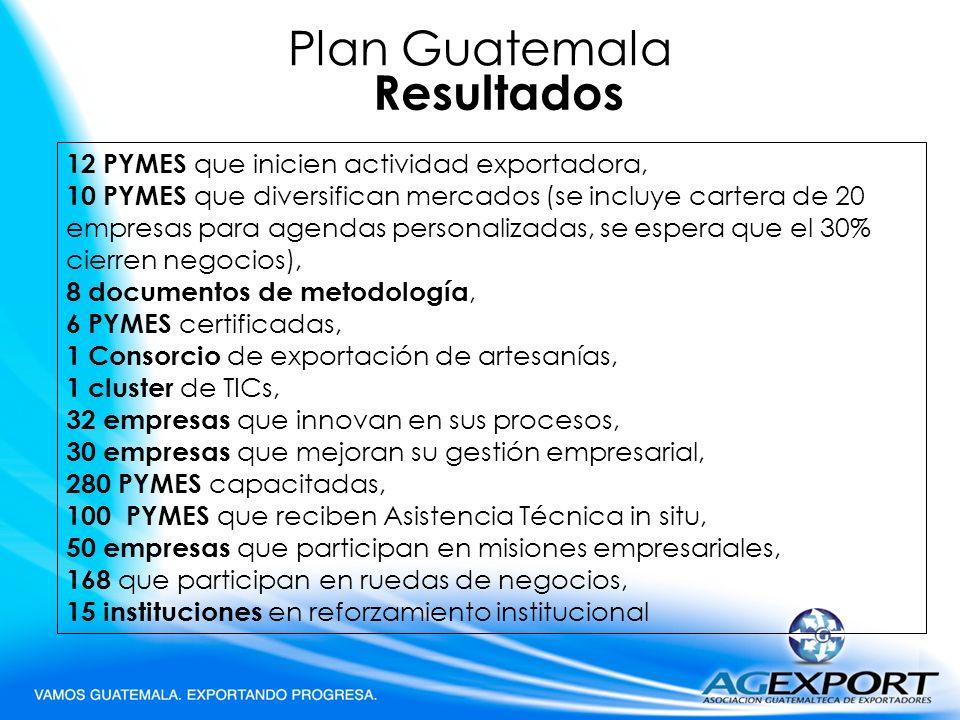 Plan Guatemala Resultados 12 PYMES que inicien actividad exportadora,