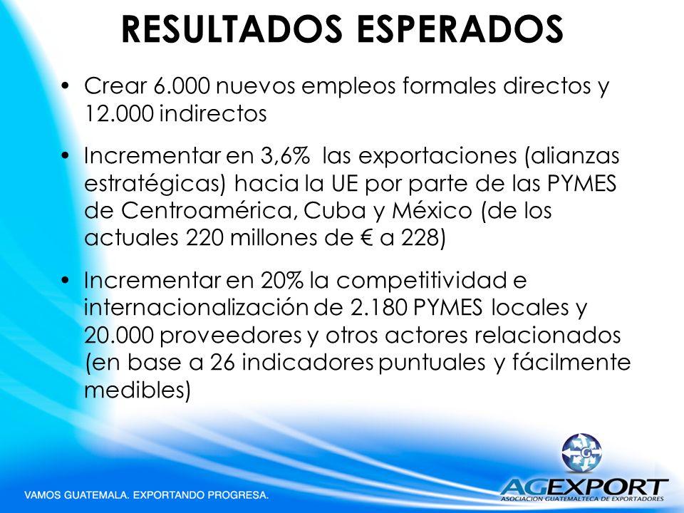 RESULTADOS ESPERADOS Crear 6.000 nuevos empleos formales directos y 12.000 indirectos.