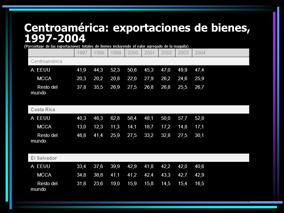 Centroamérica: exportaciones de bienes, 1997-2004 (Porcentaje de las exportaciones totales de bienes incluyendo el valor agregado de la maquila)