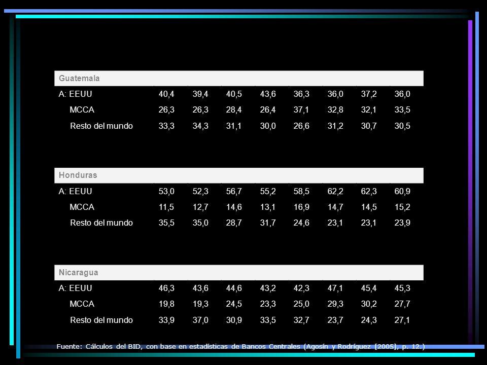 Guatemala A: EEUU. 40,4. 39,4. 40,5. 43,6. 36,3. 36,0. 37,2. MCCA. 26,3. 28,4. 26,4. 37,1.