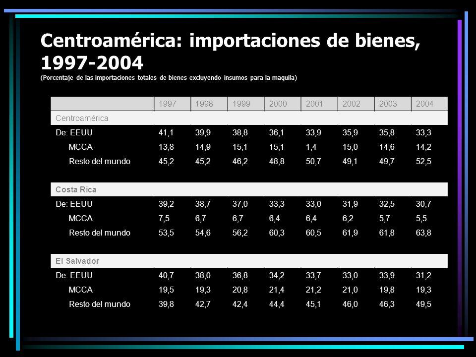 Centroamérica: importaciones de bienes, 1997-2004 (Porcentaje de las importaciones totales de bienes excluyendo insumos para la maquila)