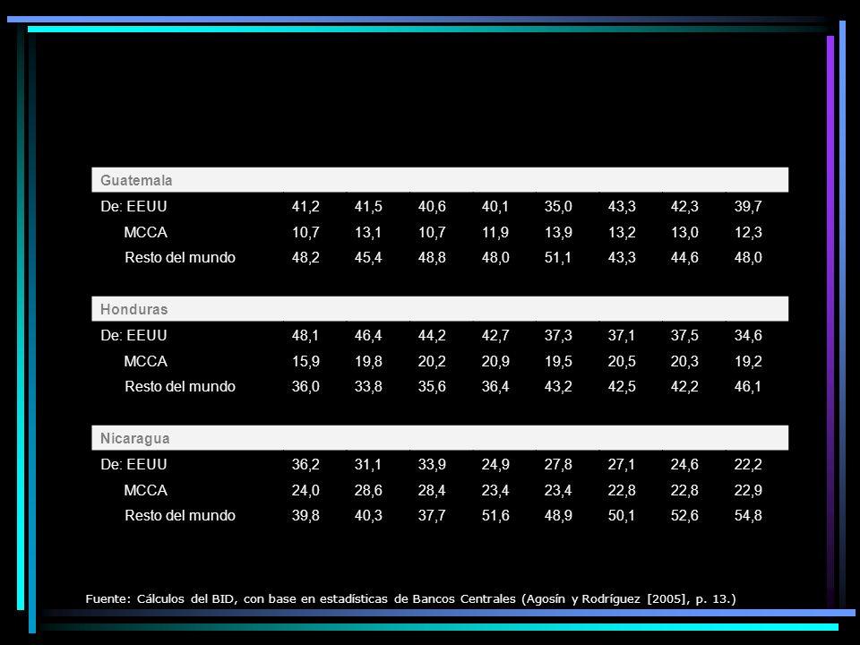 Guatemala De: EEUU 41,2 41,5 40,6 40,1 35,0 43,3 42,3 39,7 MCCA 10,7