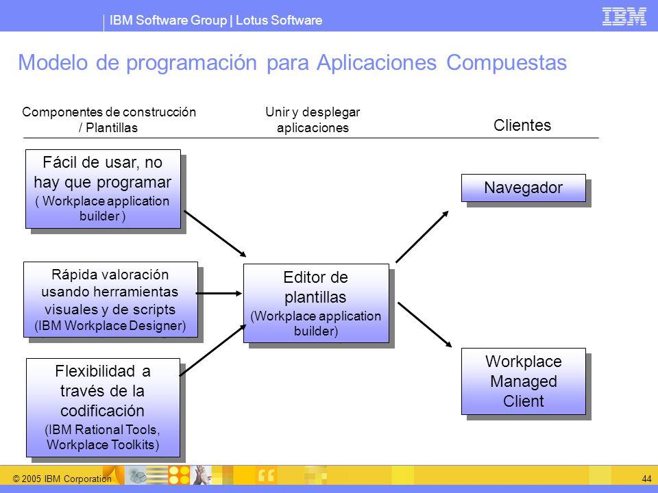 Modelo de programación para Aplicaciones Compuestas