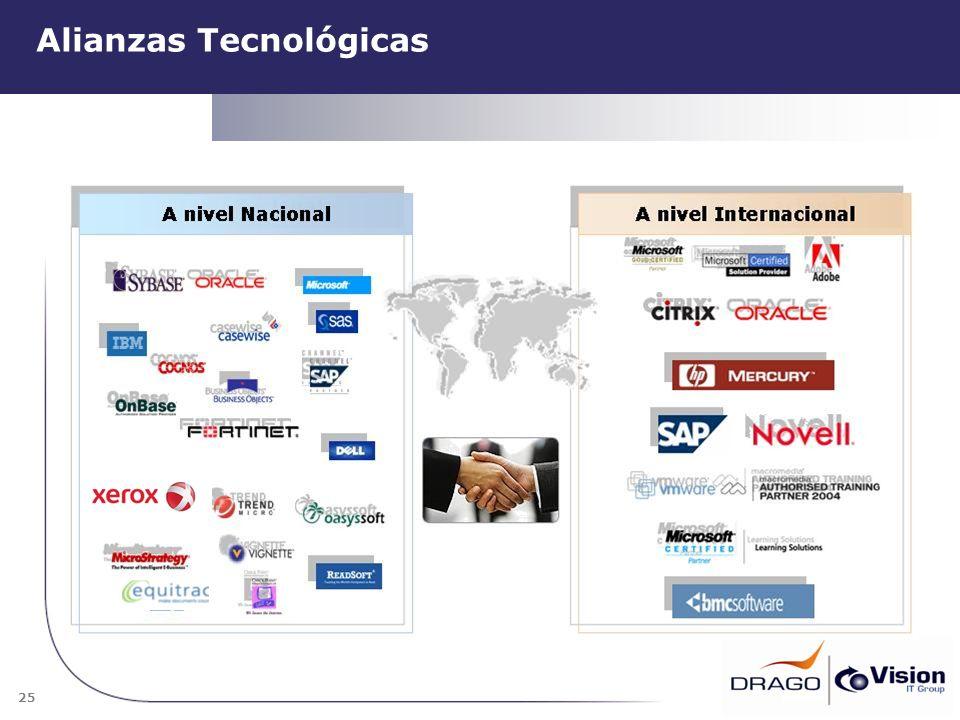 Alianzas Tecnológicas