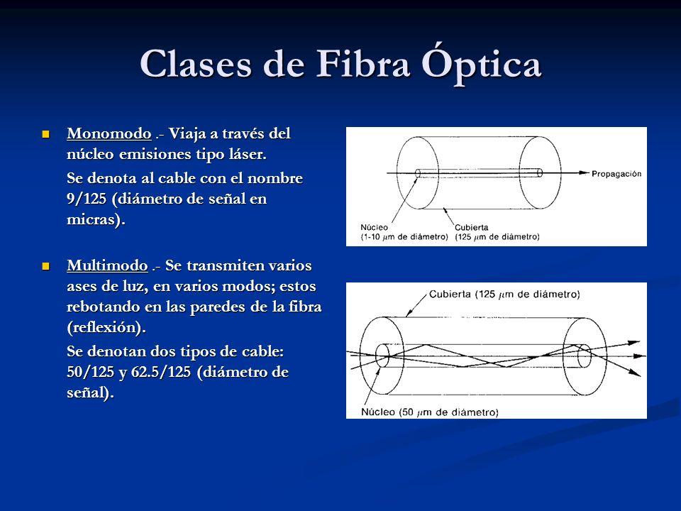 Clases de Fibra ÓpticaMonomodo .- Viaja a través del núcleo emisiones tipo láser.