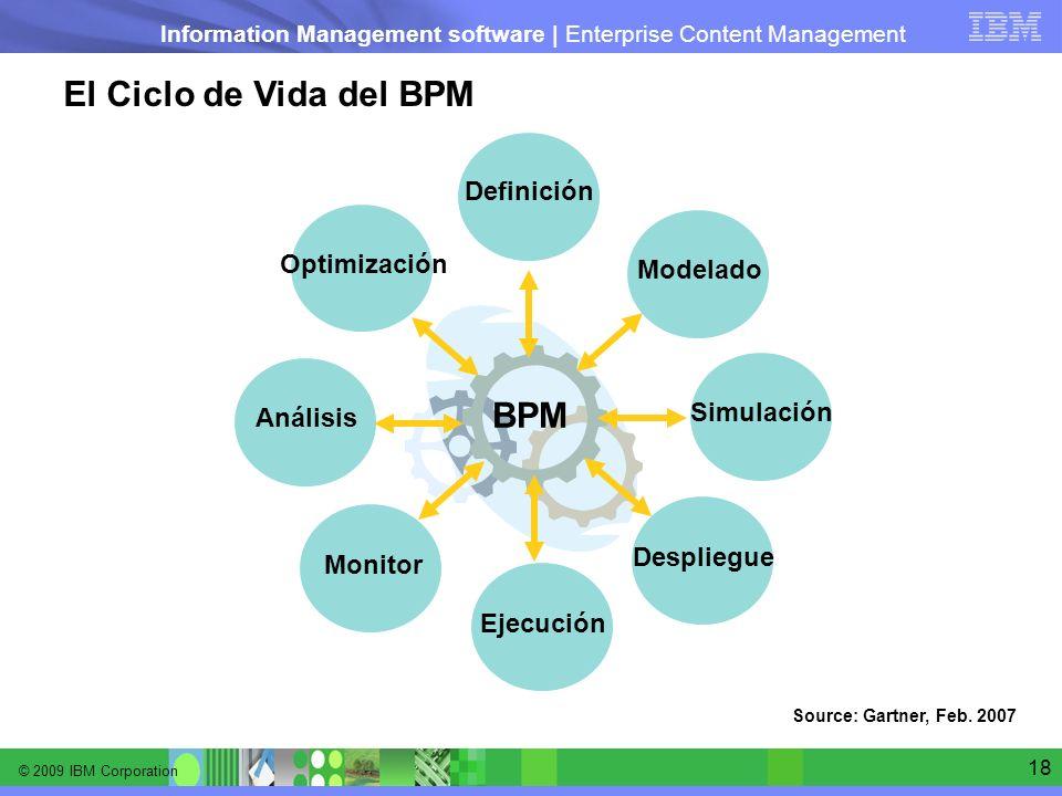 El Ciclo de Vida del BPM BPM Definición Optimización Modelado