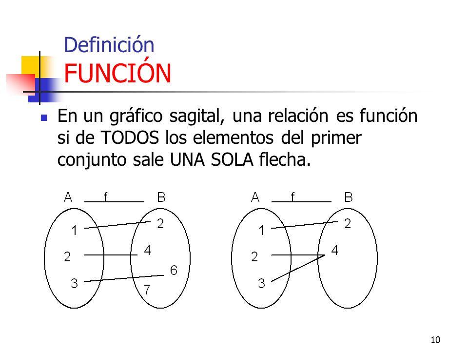 Definición FUNCIÓN En un gráfico sagital, una relación es función si de TODOS los elementos del primer conjunto sale UNA SOLA flecha.