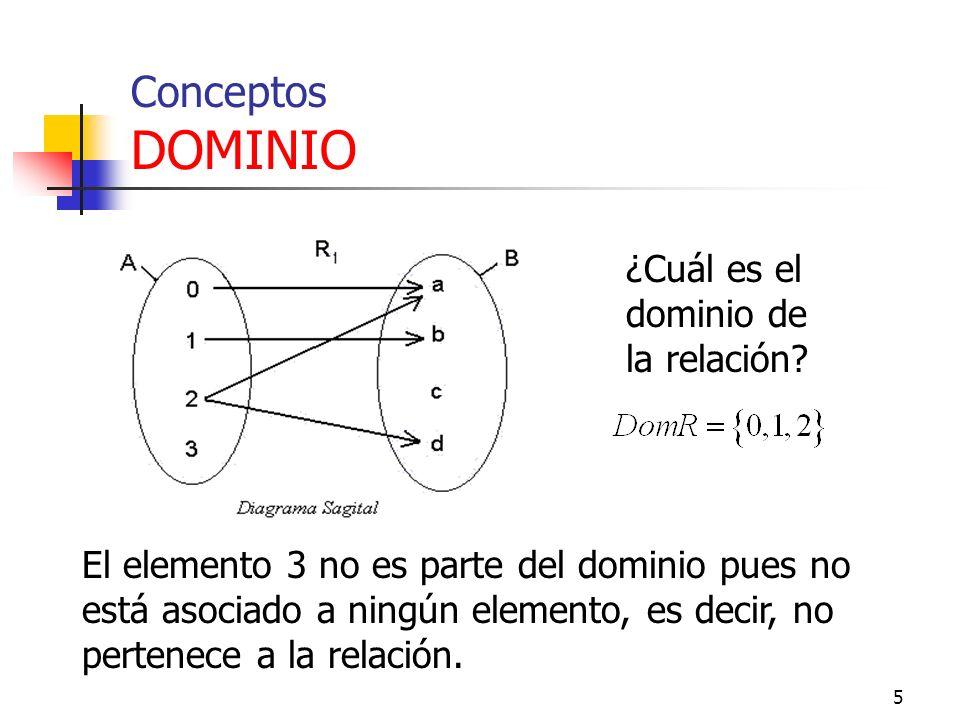 Conceptos DOMINIO ¿Cuál es el dominio de la relación