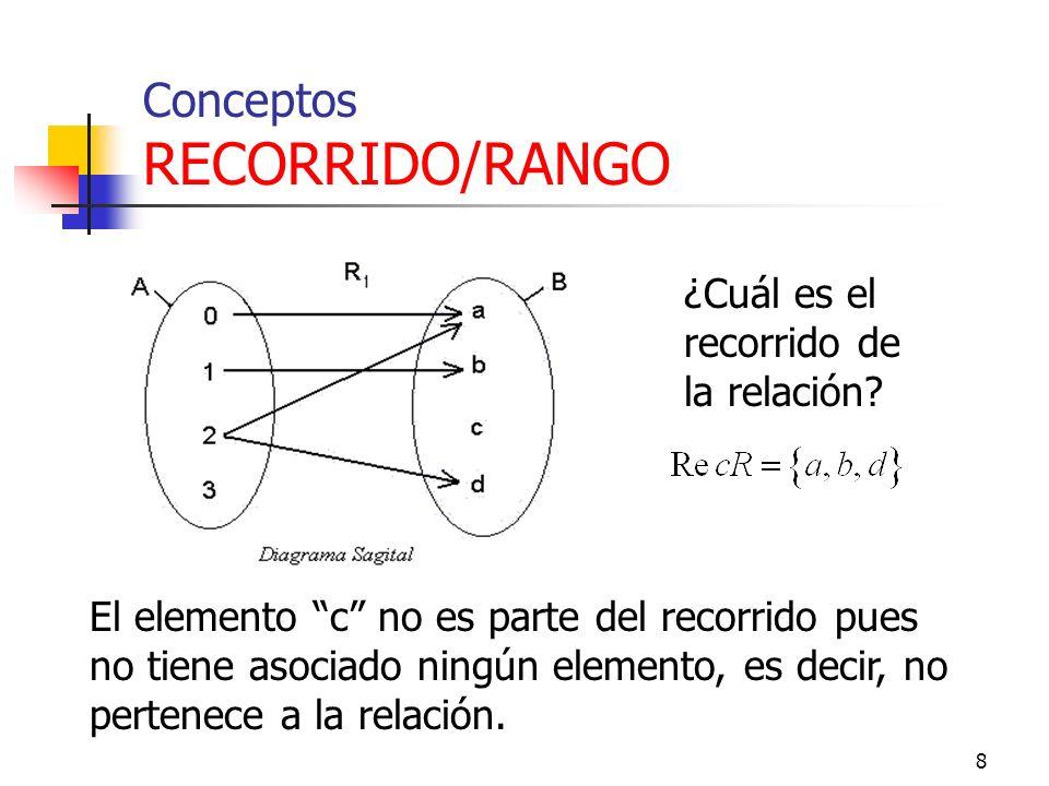 Conceptos RECORRIDO/RANGO