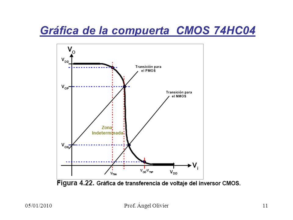 Gráfica de la compuerta CMOS 74HC04