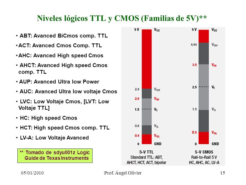 Niveles lógicos TTL y CMOS (Familias de 5V)**