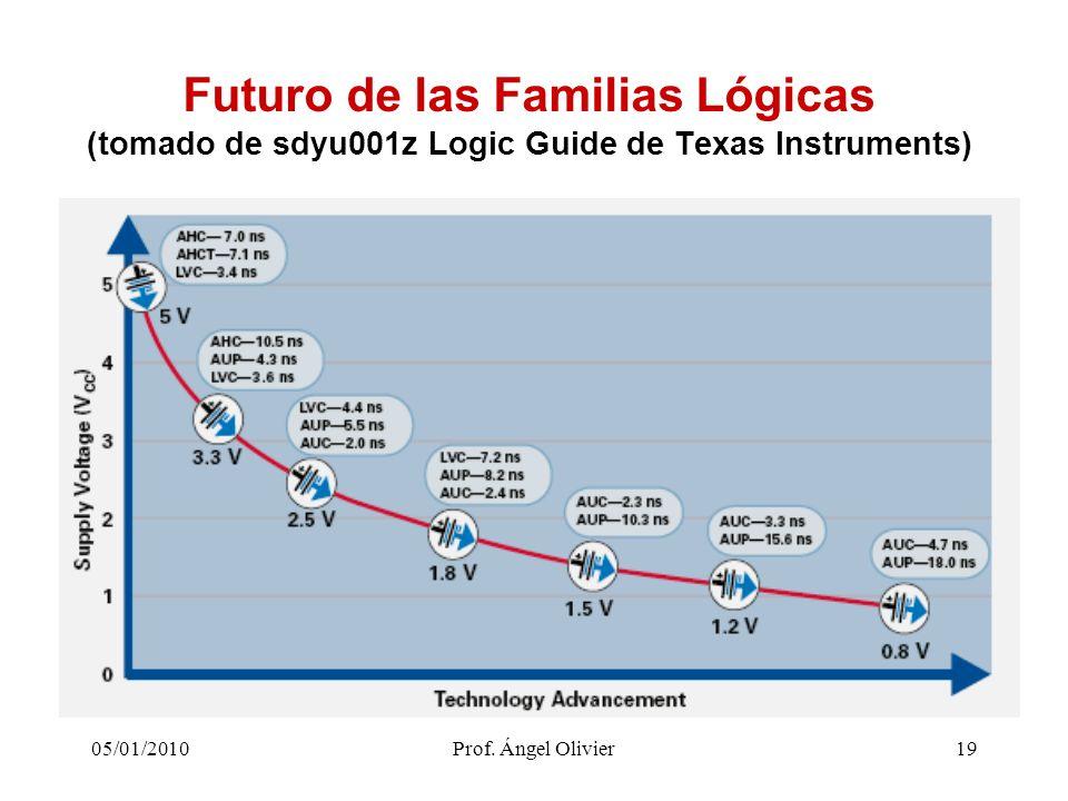 Futuro de las Familias Lógicas (tomado de sdyu001z Logic Guide de Texas Instruments)