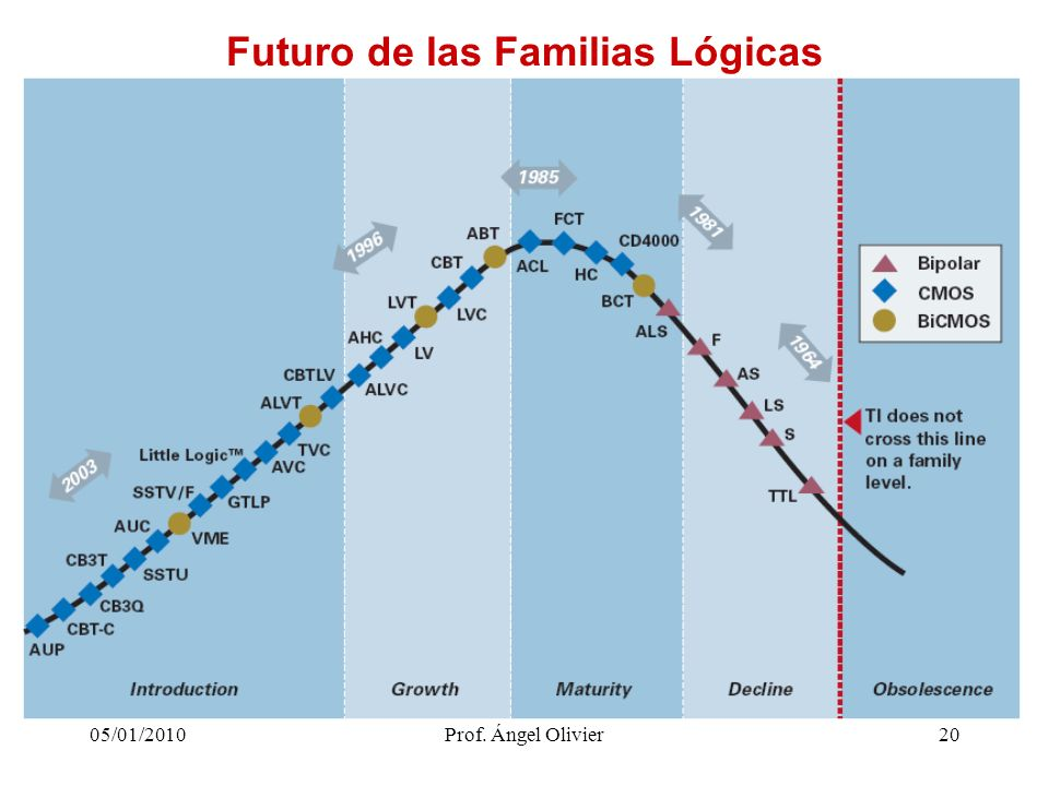 Futuro de las Familias Lógicas