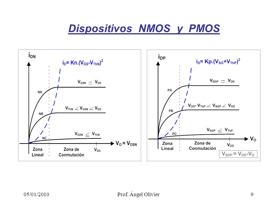 Dispositivos NMOS y PMOS
