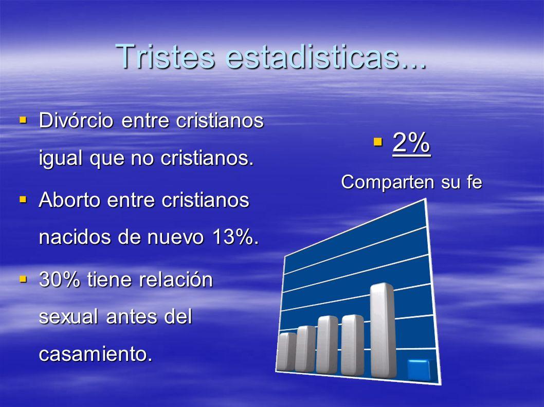 Tristes estadisticas... 2% Comparten su fe
