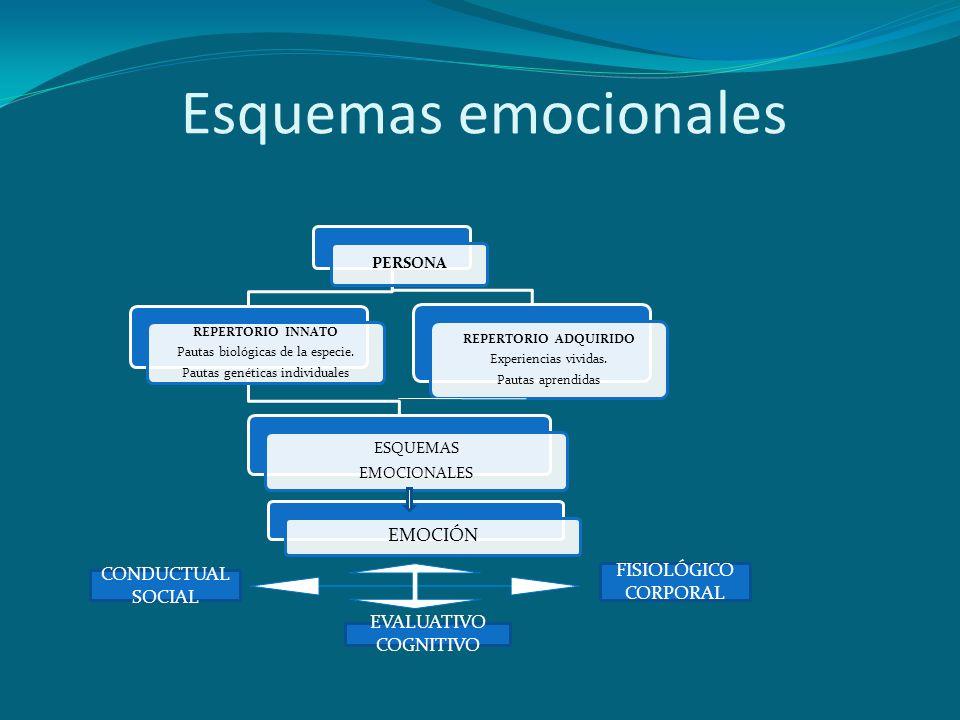 Esquemas emocionales EMOCIÓN FISIOLÓGICO CONDUCTUAL CORPORAL SOCIAL