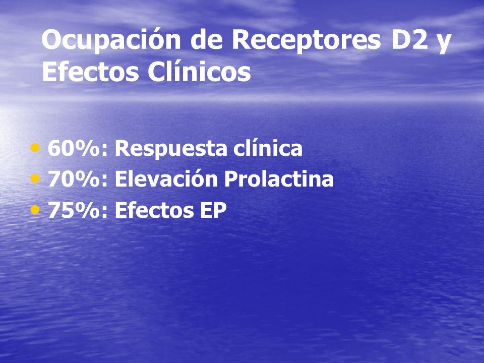 Ocupación de Receptores D2 y Efectos Clínicos