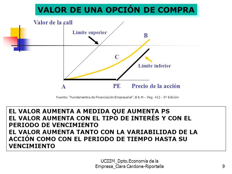VALOR DE UNA OPCIÓN DE COMPRA