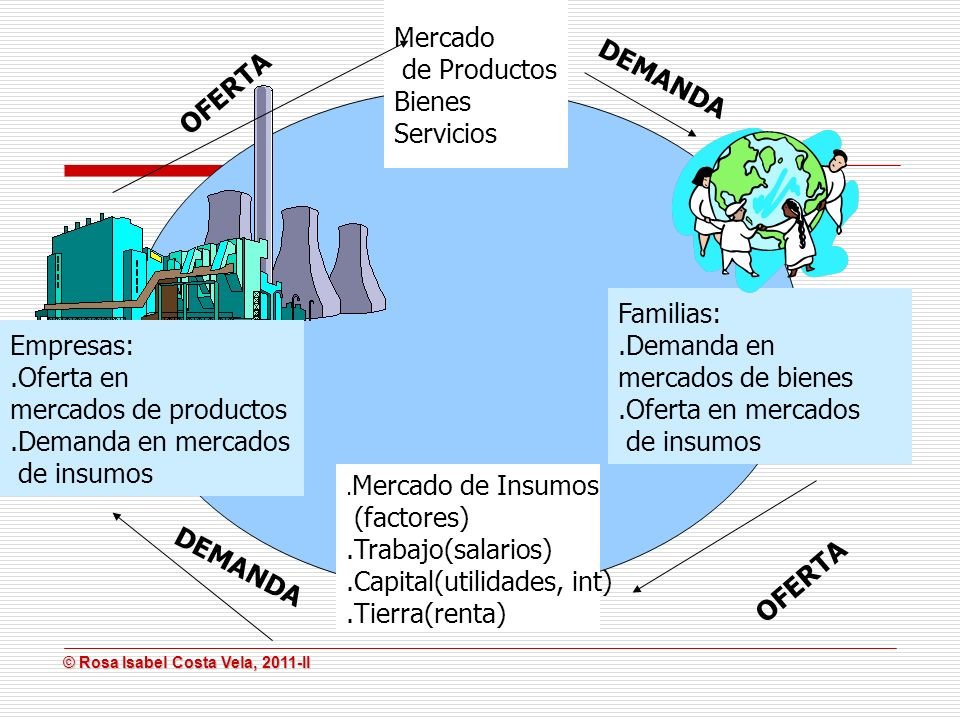.Capital(utilidades, int) .Tierra(renta) DEMANDA OFERTA