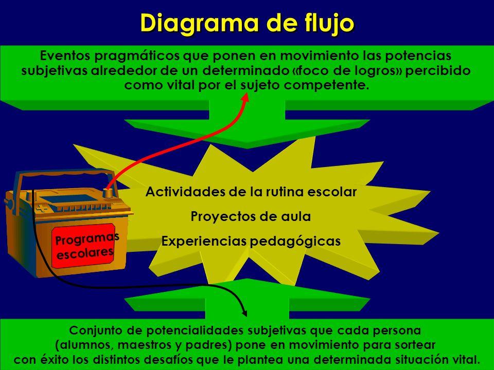 Diagrama de flujo Eventos pragmáticos que ponen en movimiento las potencias. subjetivas alrededor de un determinado «foco de logros» percibido.