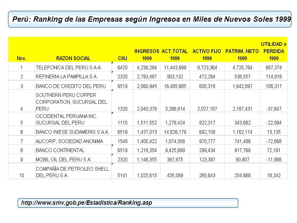 Perú: Ranking de las Empresas según Ingresos en Miles de Nuevos Soles 1999