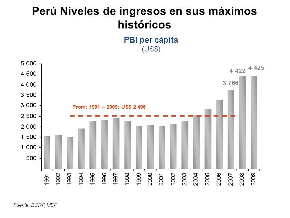 Perú Niveles de ingresos en sus máximos históricos