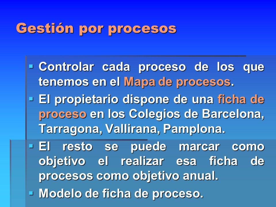 Gestión por procesosControlar cada proceso de los que tenemos en el Mapa de procesos.