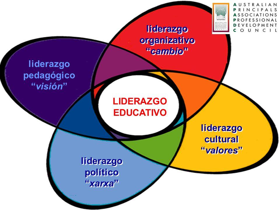 LIDERAZGOEDUCATIVO. liderazgo. organizativo. cambio liderazgo. pedagógico. visión liderazgo. cultural.