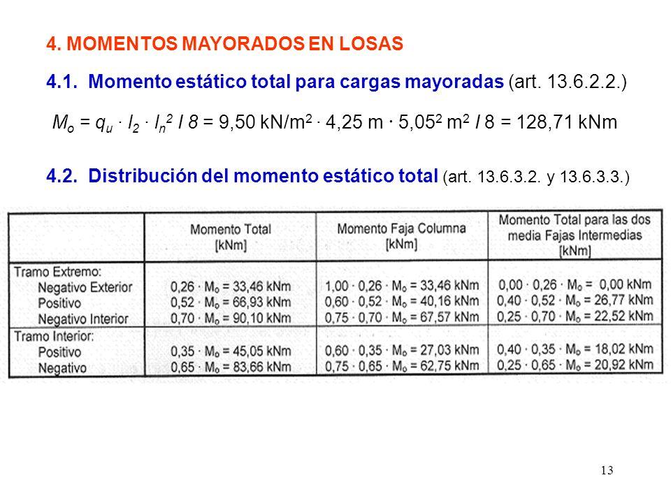 4. MOMENTOS MAYORADOS EN LOSAS