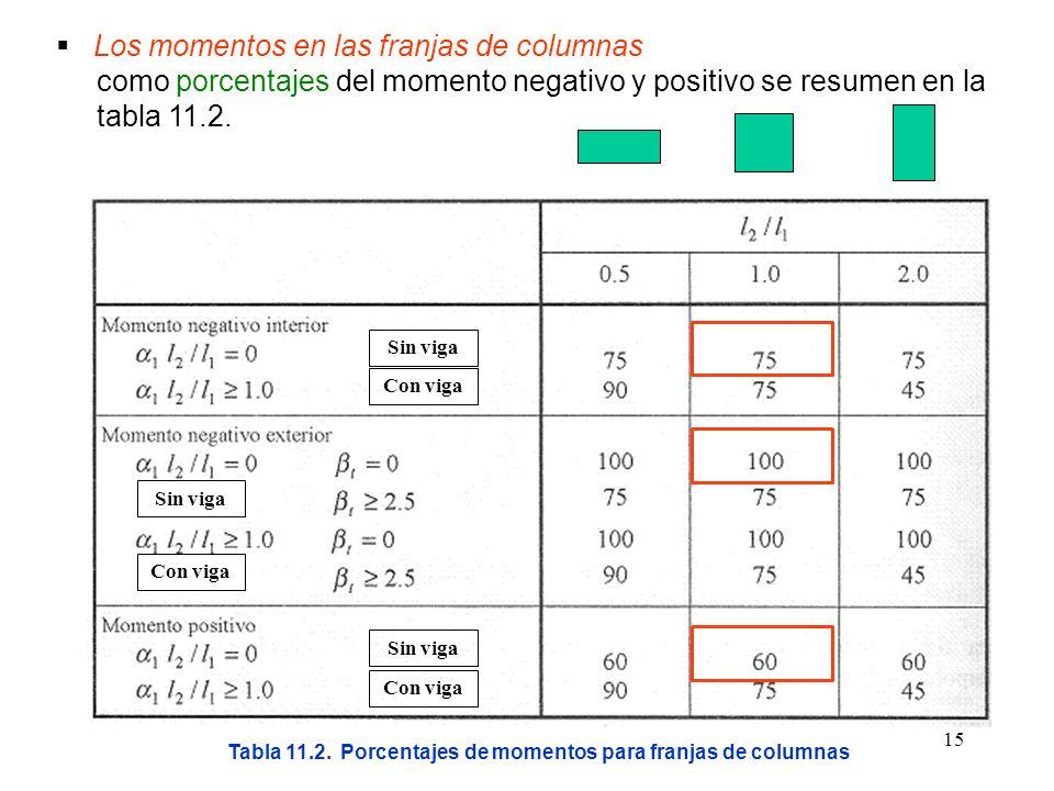 Tabla 11.2. Porcentajes de momentos para franjas de columnas