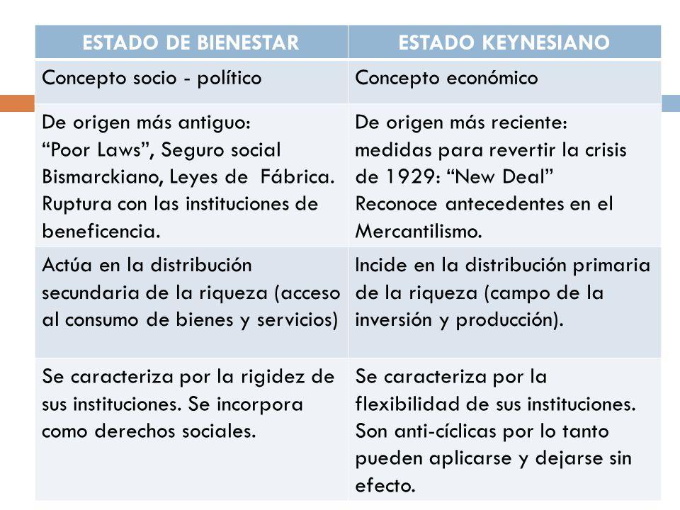 ESTADO DE BIENESTAR ESTADO KEYNESIANO. Concepto socio - político. Concepto económico. De origen más antiguo: