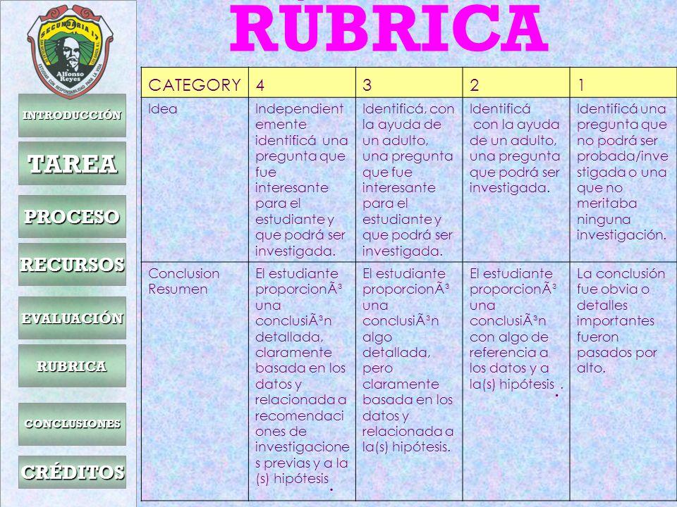 RÚBRICA TAREA PROCESO RECURSOS CRÉDITOS CATEGORY 4 3 2 1 EVALUACIÓN