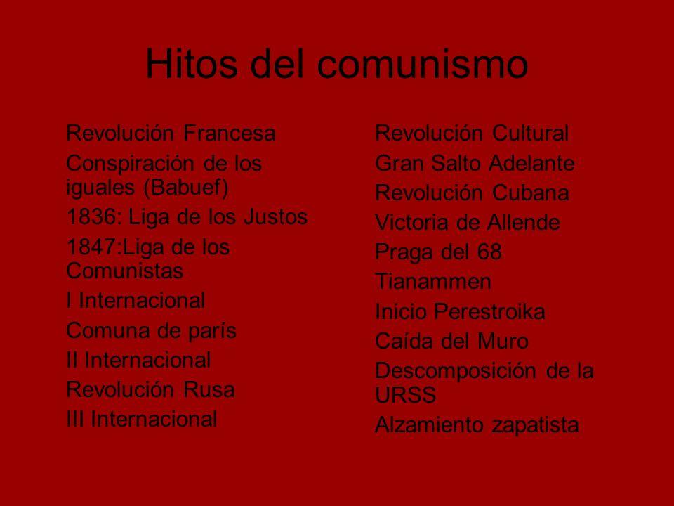 Hitos del comunismo Revolución Francesa