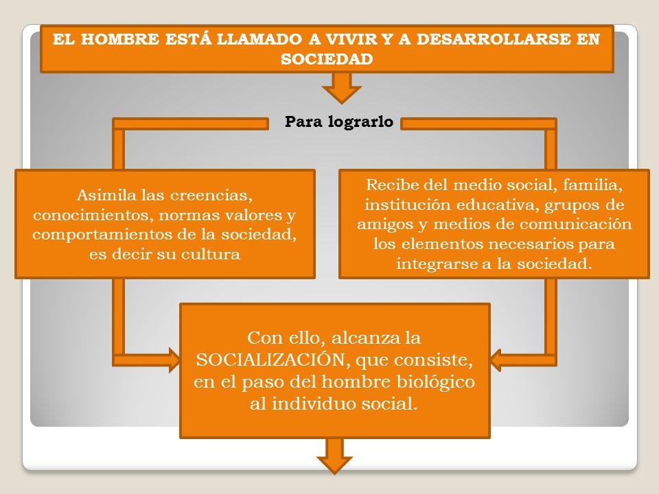 EL HOMBRE ESTÁ LLAMADO A VIVIR Y A DESARROLLARSE EN SOCIEDAD
