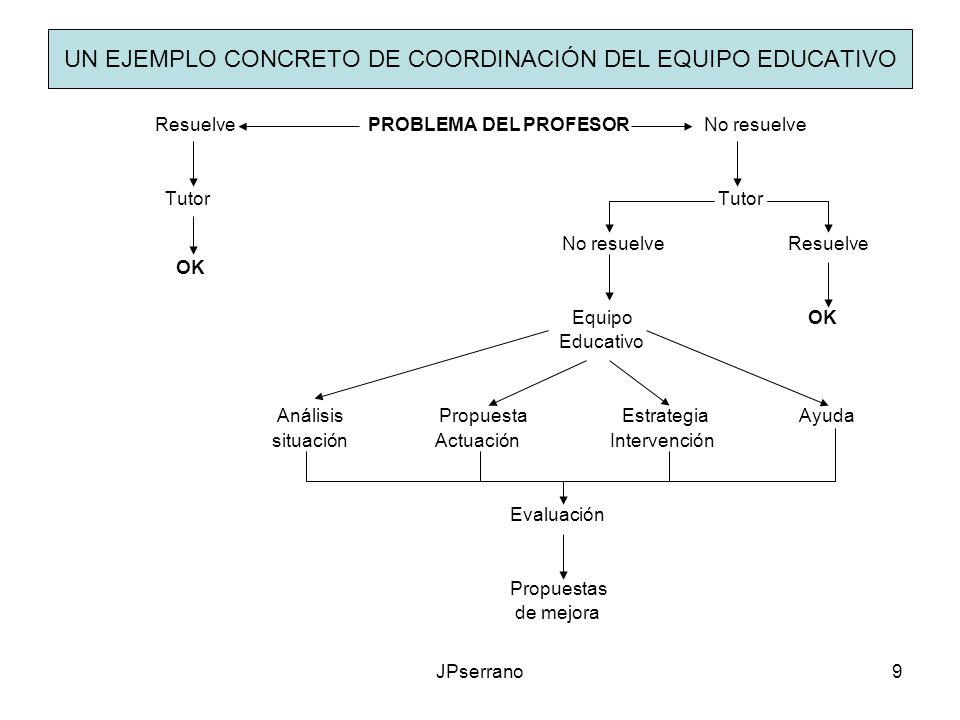 UN EJEMPLO CONCRETO DE COORDINACIÓN DEL EQUIPO EDUCATIVO