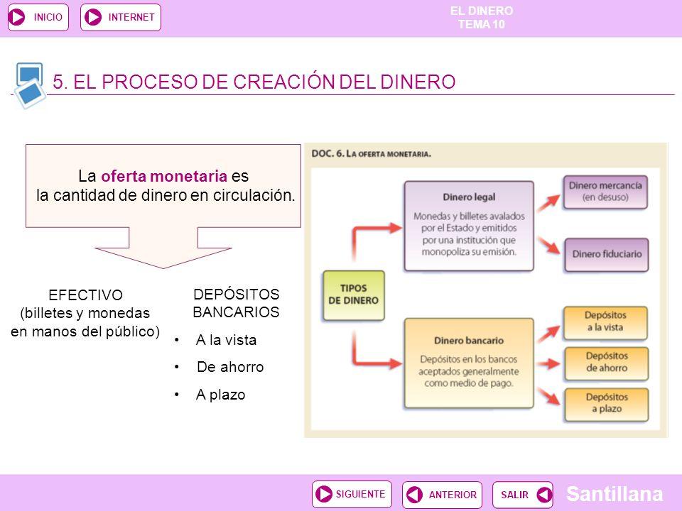 5. EL PROCESO DE CREACIÓN DEL DINERO