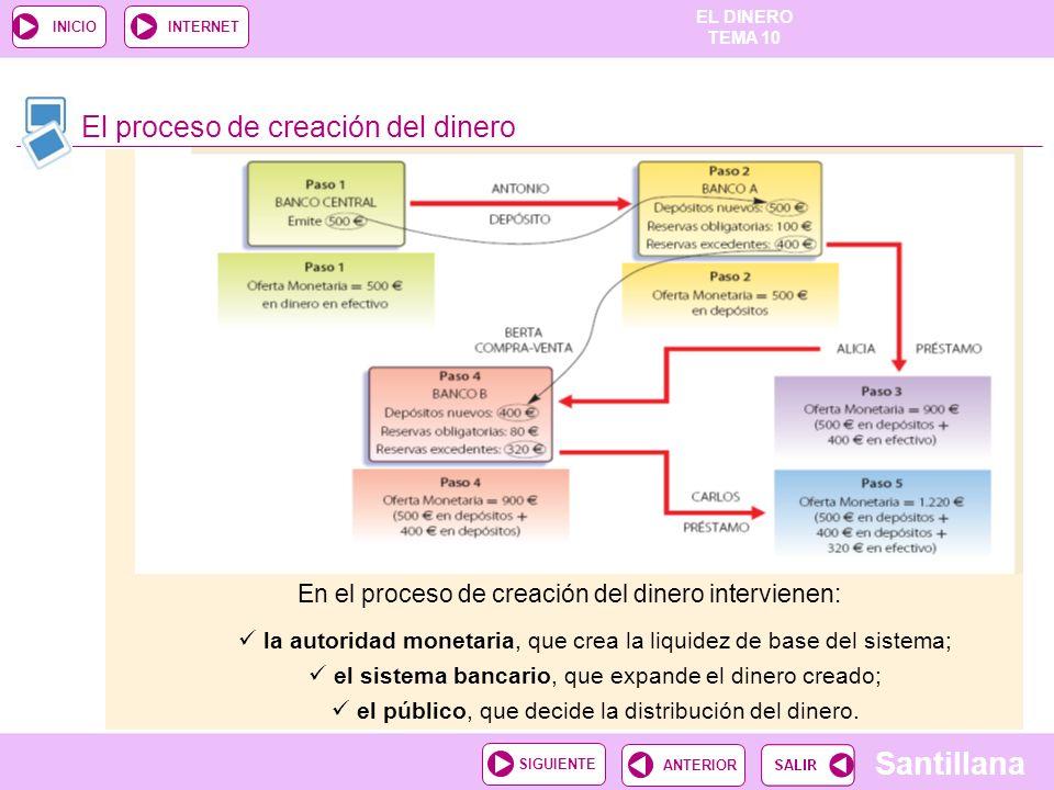 El proceso de creación del dinero