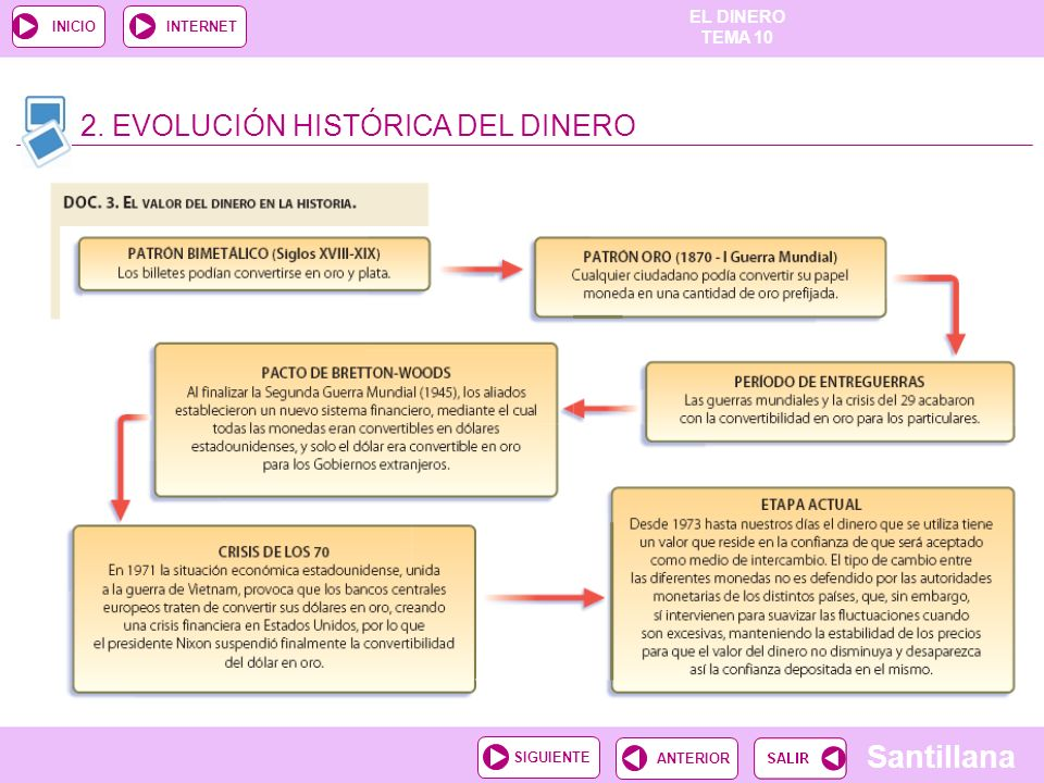 2. EVOLUCIÓN HISTÓRICA DEL DINERO