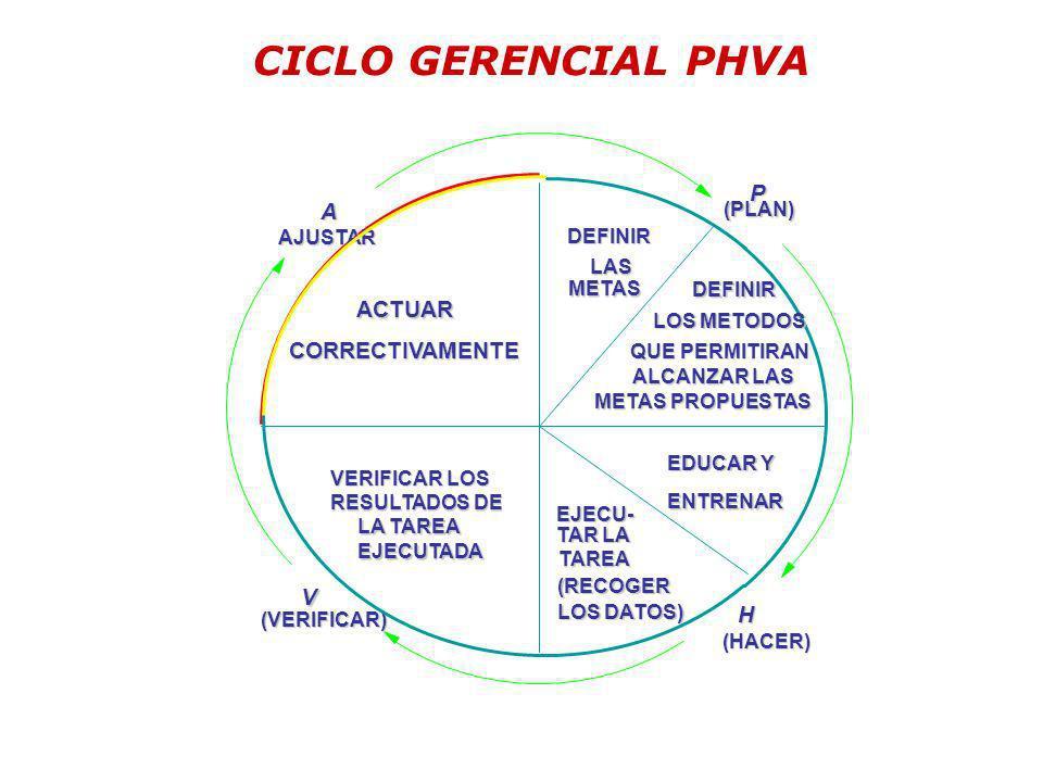 CICLO GERENCIAL PHVA P A ACTUAR CORRECTIVAMENTE V H (PLAN) AJUSTAR
