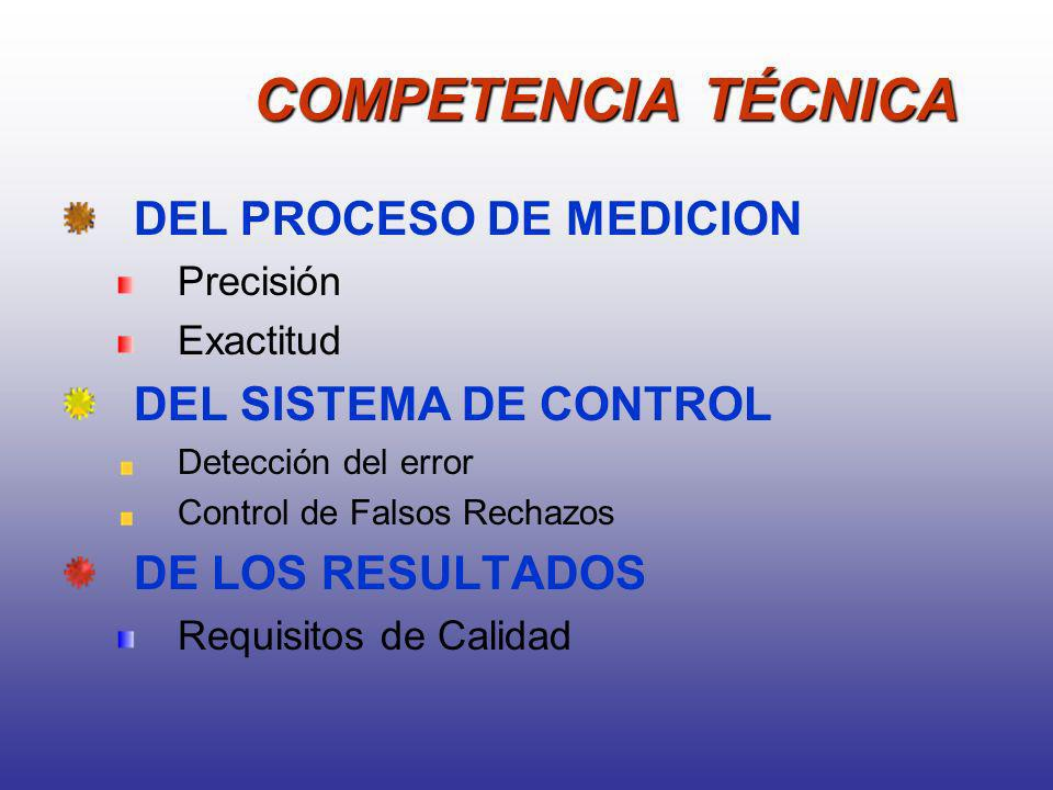 COMPETENCIA TÉCNICA DEL PROCESO DE MEDICION DEL SISTEMA DE CONTROL